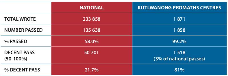 2018 Results   Kutlwanong